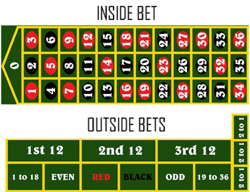 Roulette inside en outside bets